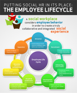 Social-HR-and-the-Employee-Lifecycle-by-The-Social-Workplace-(short)