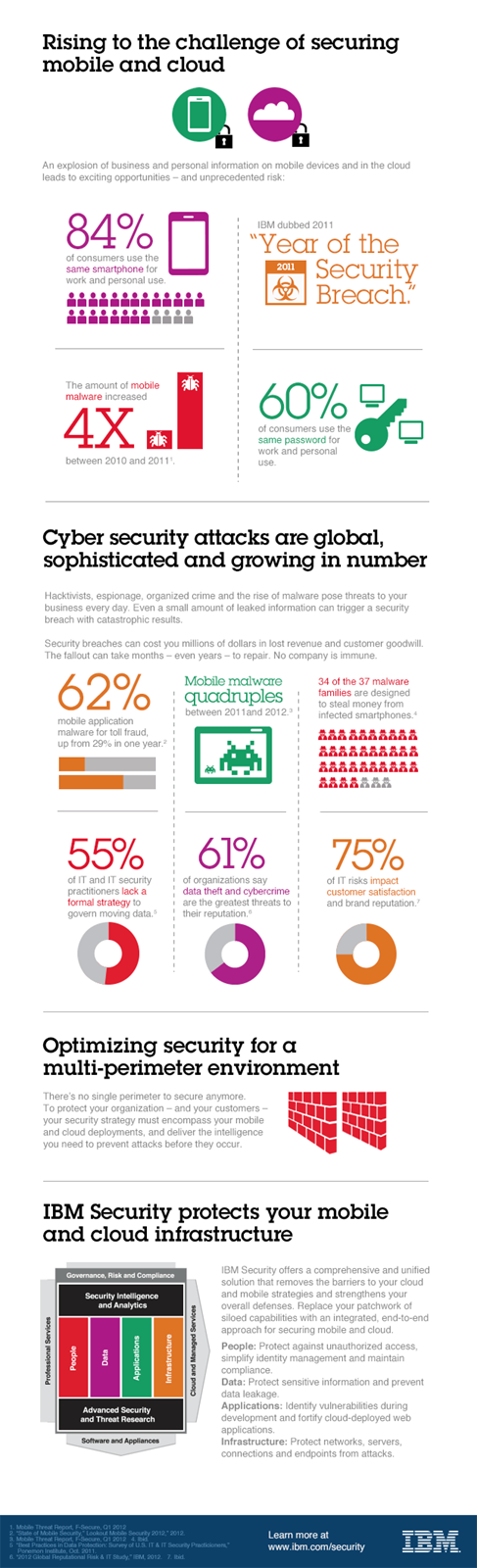 The Mobile Enterprise: 4 Steps To Keeping It Secure [Infographic]