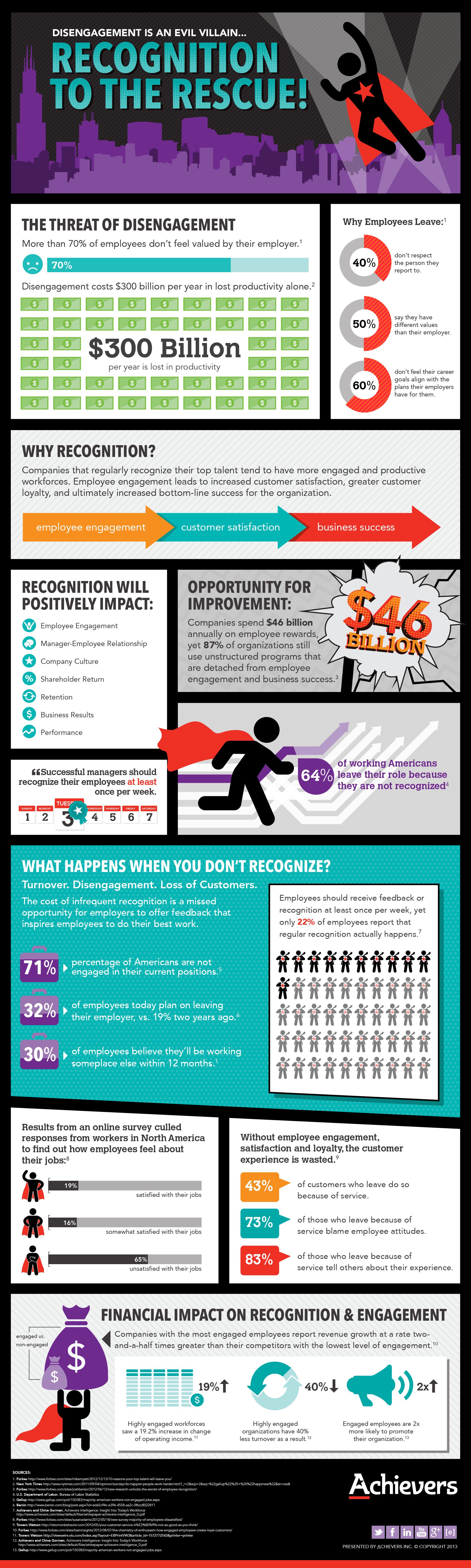 Make Recognition Your Superhero! [#infographic by @Achievers]