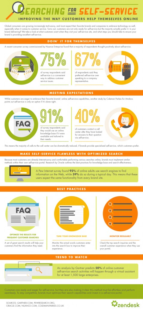 zd_search_customer_self_service_inforgraphic