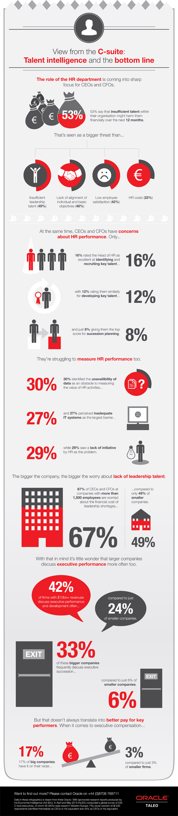 Infographic: Talent Intelligence and the Bottom line