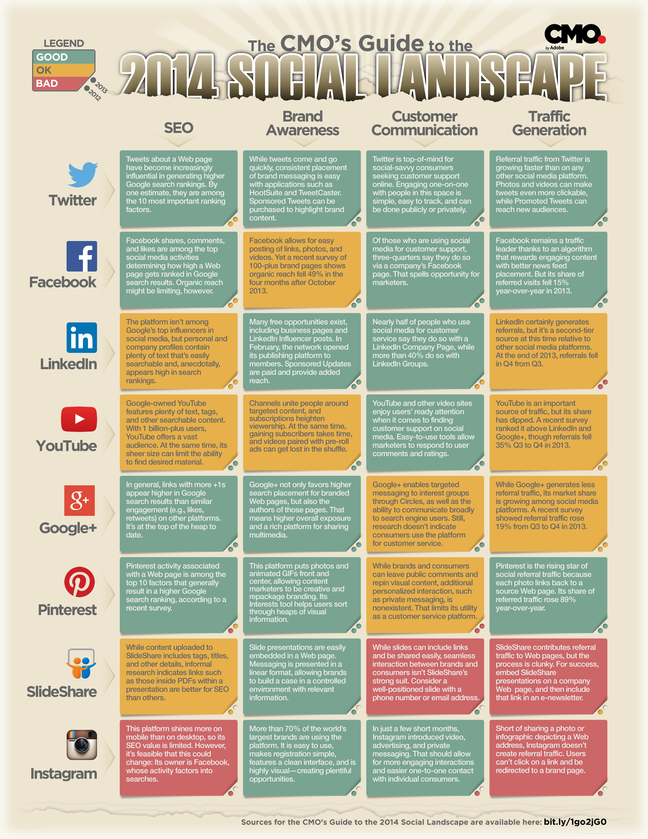 2014 CMO's Guide to Social Platforms