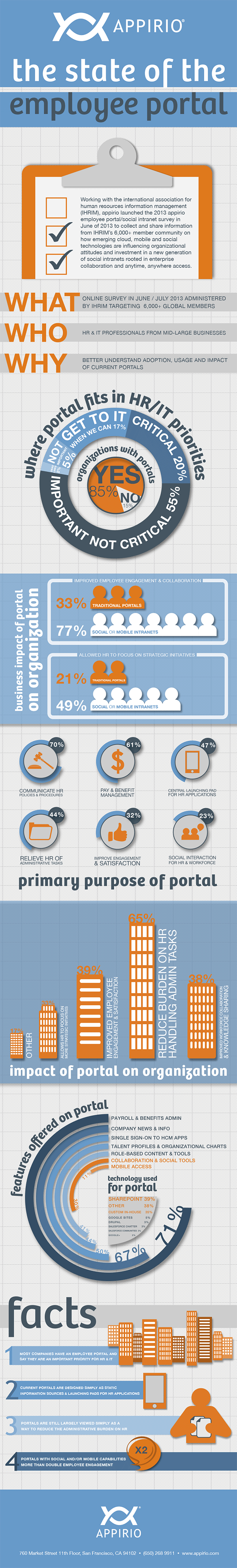 The State of the Employee Portal - by Appirio