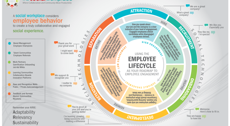 The Social Workplace Employee Lifecycle