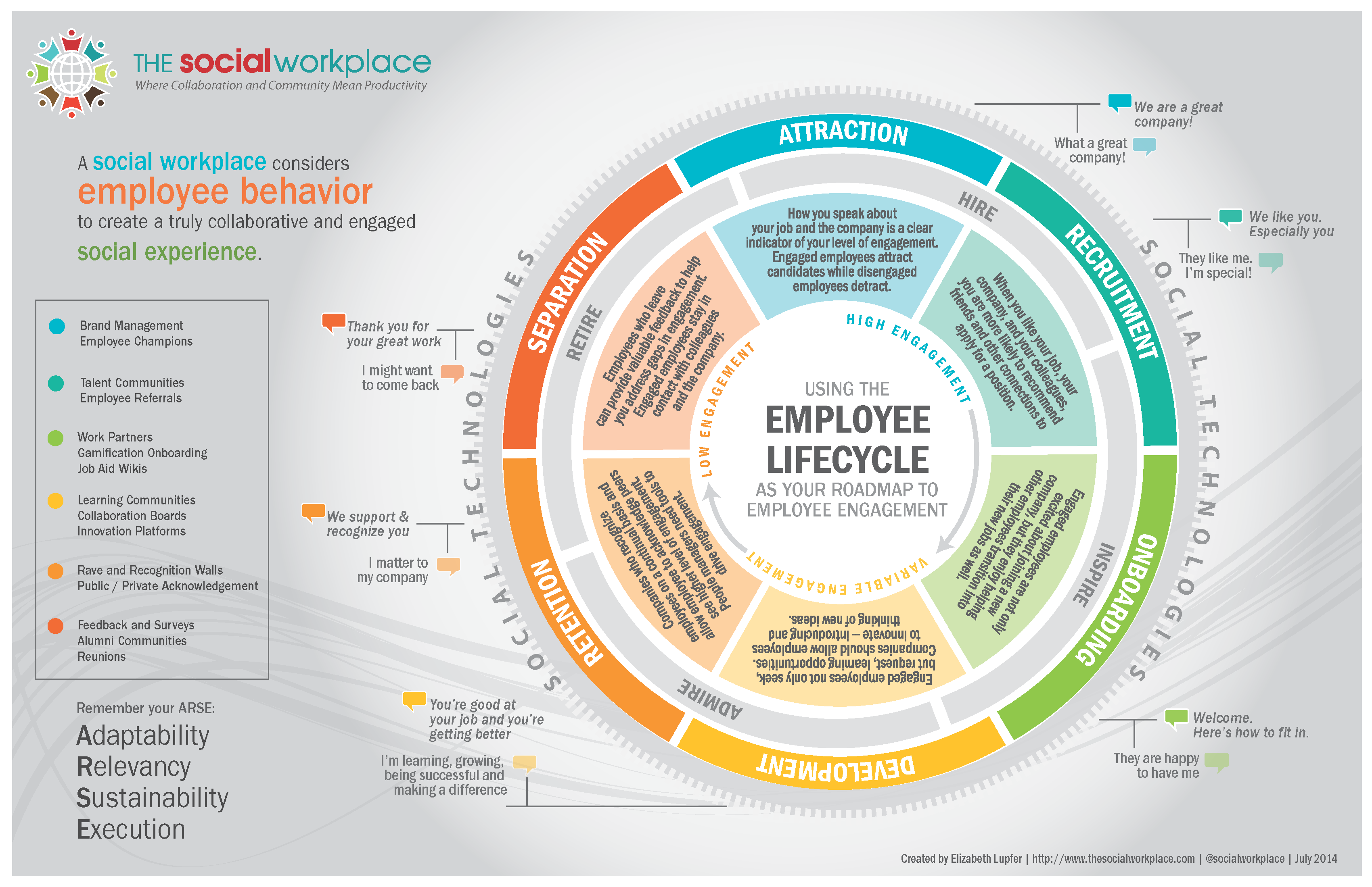 Employee Life Cycle Cipd Employee Engagement Life Cycle