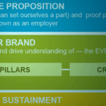 Signs You're Still Behind the Employer Brand Times