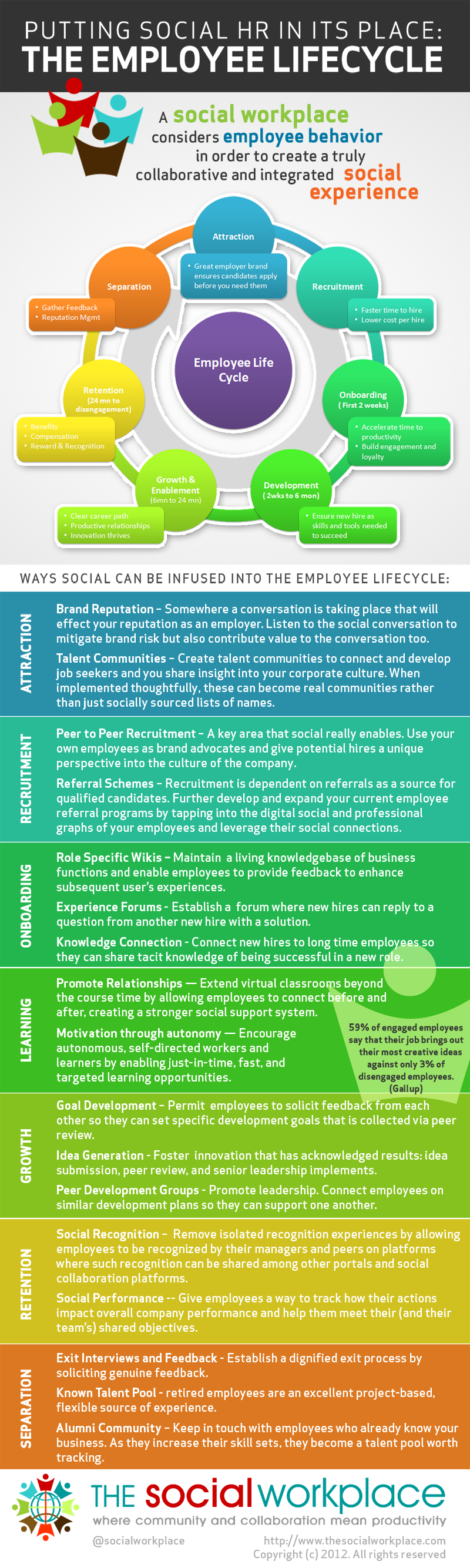 Social HR and the Employee Lifecycle by The Social Workplace 800 The Employee Lifecycle & Social HR